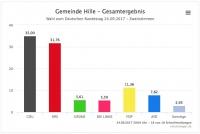 Bundestagswahl 2017 - So hat Hille gewählt